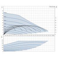Хидрофорnа система Grundfos SCALA2 3-45 / 550 W , 3 m³/h , 45 м /