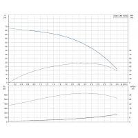 Сондажна хидрофорна помпа Grundfos SQE 2-55 / 68 м , 0,7 kW , 40 м кабел  /