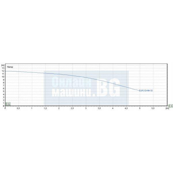 Самозасмукващи центробежни помпи за басейн DAB EUROSWIM 50 M / 330 W , воден стълб 12 m / монофазна