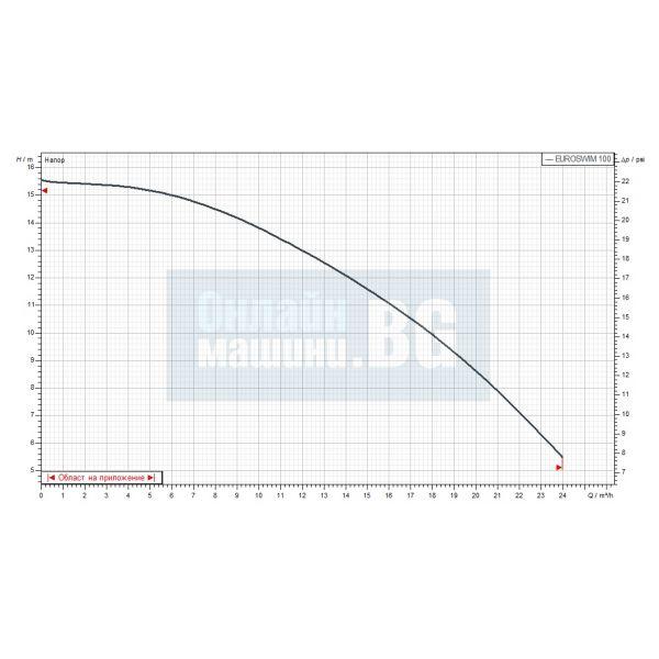 Самозасмукващи центробежни помпи за басейн DAB EUROSWIM 100 T / 750 W , трифазна/