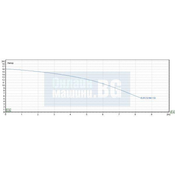 Самозасмукващи центробежни помпи за басейн DAB EUROSWIM 150 M / 1100 W , воден стълб 22 m / монофазна