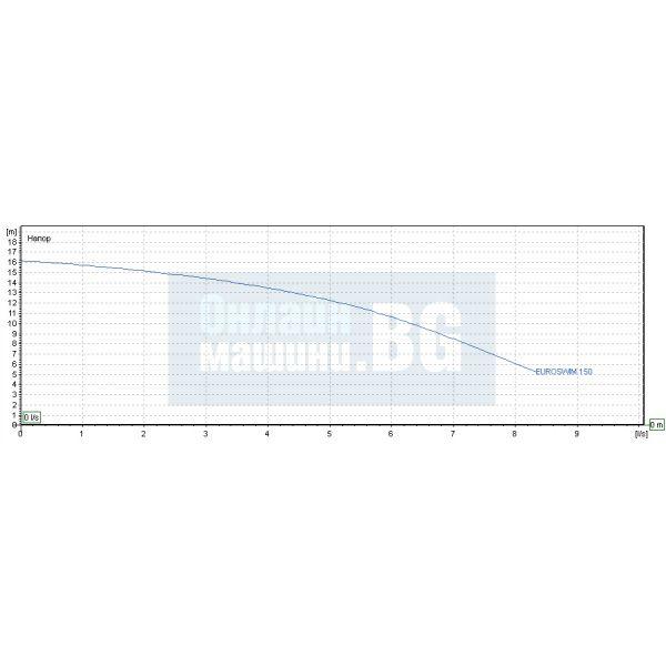 Самозасмукващи центробежни помпи за басейн DAB EUROSWIM 150 T / 1100 W , воден стълб 22 m / трифазна