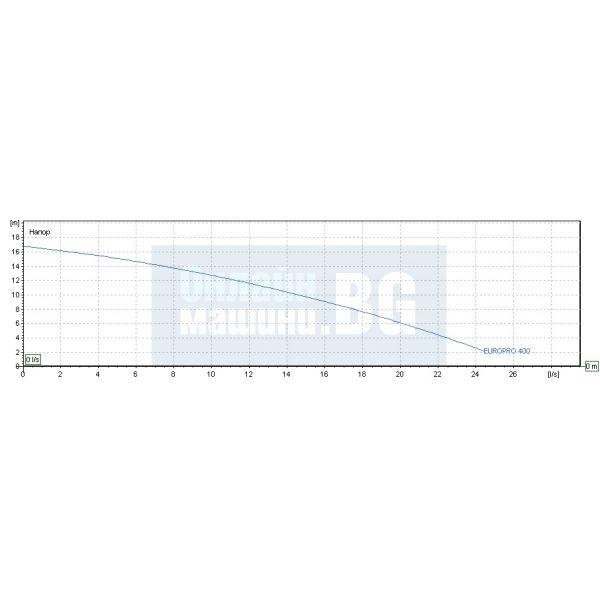 Центробежна помпа за басейн с висок дебит DAB EUROPRO 400 T / 3000 W , 18 м /