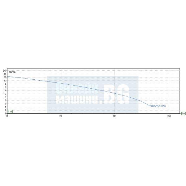 Центробежна помпа за басейн с висок дебит DAB EUROPRO 1250 T/ 9200 W , 24 м /