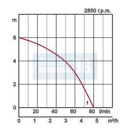 Подсушаваща помпа Tsurumi / 0.1 kW, напор 6 метра /